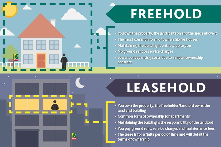 what does leasehold land mean