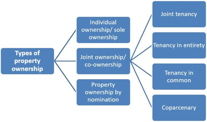 Property Ownership - Types of Property Ownership Online, How to Check in India