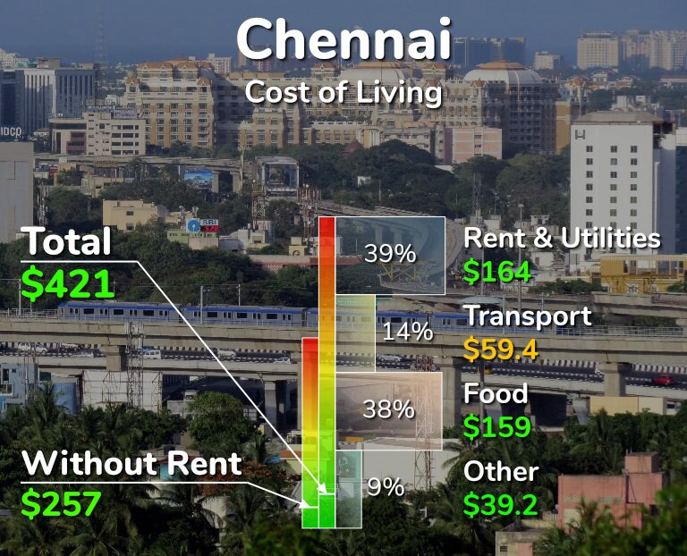 Cost of living in Chennai - Guide for Students, Couples & Family